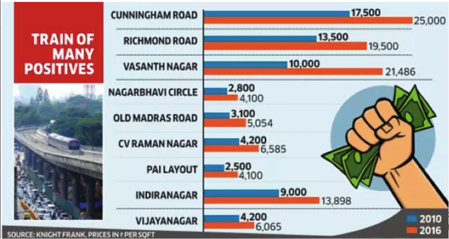 Impact of Metro on Real Estate & Key projects around Bangalore Metro