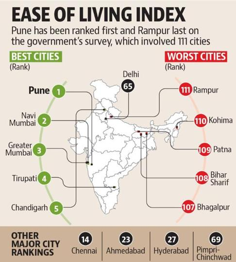 living index